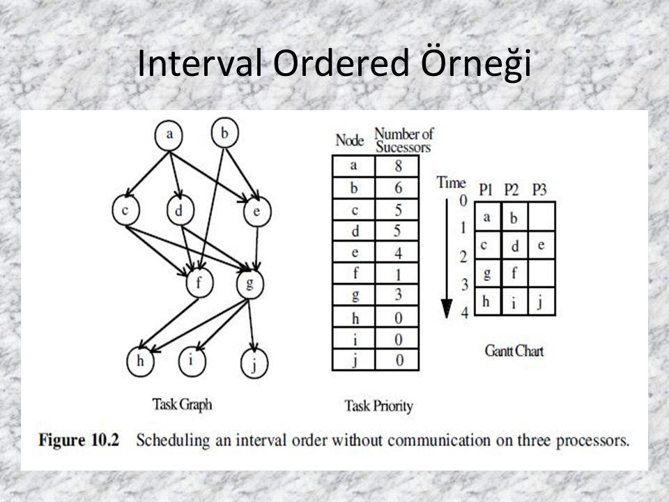 Interval Ordered Örneği