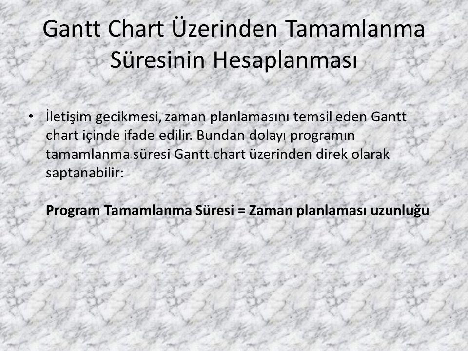 Gantt Chart Üzerinden Tamamlanma Süresinin Hesaplanması • İletişim gecikmesi, zaman planlamasını temsil eden Gantt chart içinde ifade edilir. Bundan d