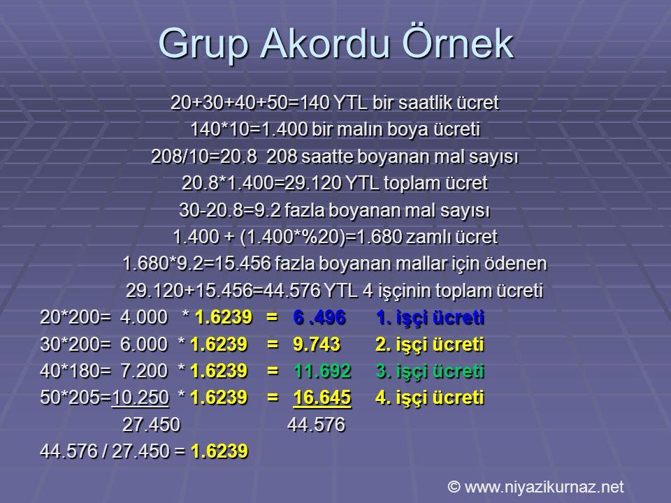 Grup Akordu Örnek 20+30+40+50=140 YTL bir saatlik ücret 140*10=1.400 bir malın boya ücreti 208/10=20.8 208 saatte boyanan mal sayısı 20.8*1.400=29.120 YTL toplam ücret 30-20.8=9.2 fazla boyanan mal sayısı 1.400 + (1.400*%20)=1.680 zamlı ücret 1.680*9.2=15.456 fazla boyanan mallar için ödenen 29.120+15.456=44.576 YTL 4 işçinin toplam ücreti 20*200= 4.000 * 1.6239 = 6.4961.