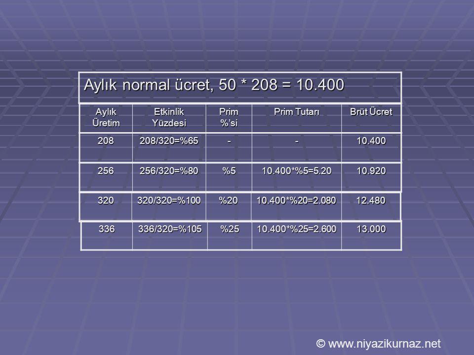 Aylık normal ücret, 50 * 208 = 10.400 Aylık Üretim Etkinlik Yüzdesi Prim %'si Prim Tutarı Brüt Ücret 208208/320=%65--10.400 256256/320=%80%510.400*%5=5.2010.920 320320/320=%100%2010.400*%20=2.08012.480 336336/320=%105%2510.400*%25=2.60013.000 © www.niyazikurnaz.net