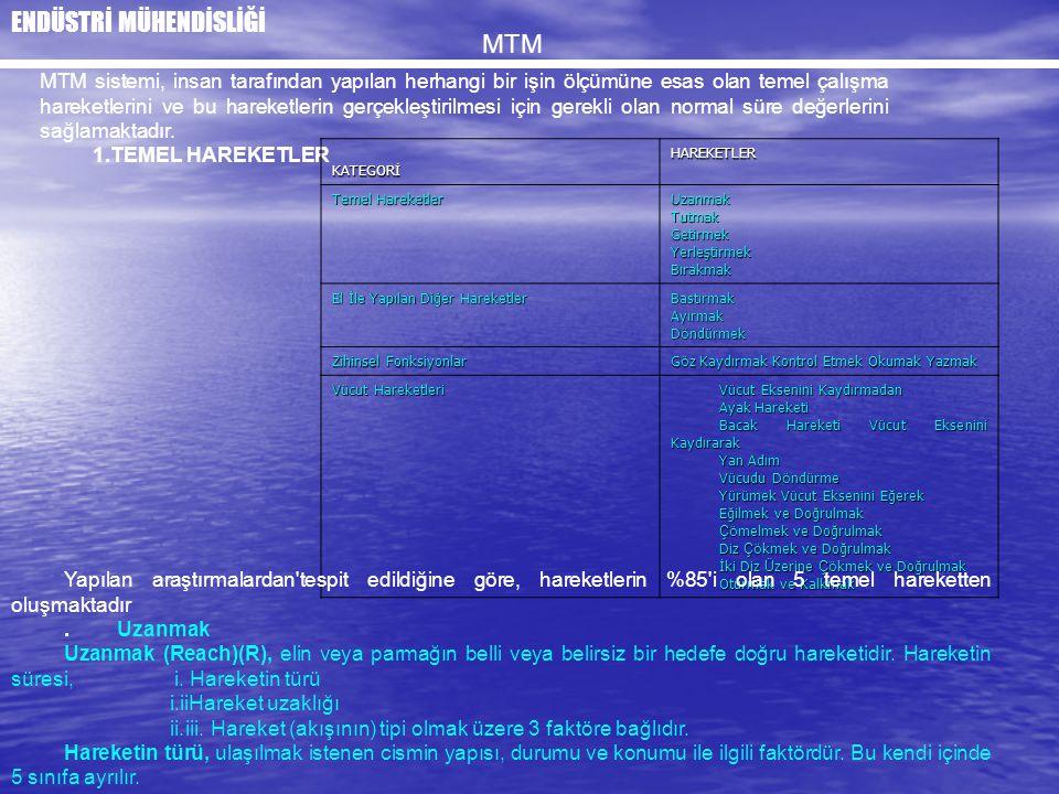 MTM MTM sistemi, insan tarafından yapılan herhangi bir işin ölçümüne esas olan temel çalışma hareketlerini ve bu hareketlerin gerçekleştirilmesi için