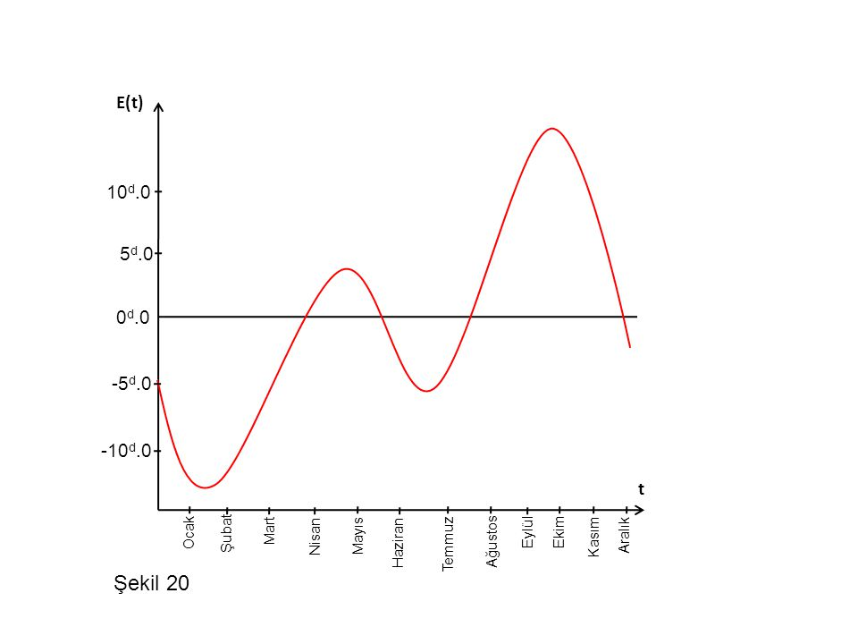 Ocak Şubat Nisan Mart Temmuz Mayıs Haziran Ağustos Kasım Eylül Ekim Aralık 0 d.0 -5 d.0 -10 d.0 10 d.0 5 d.0 t E(t) Şekil 20