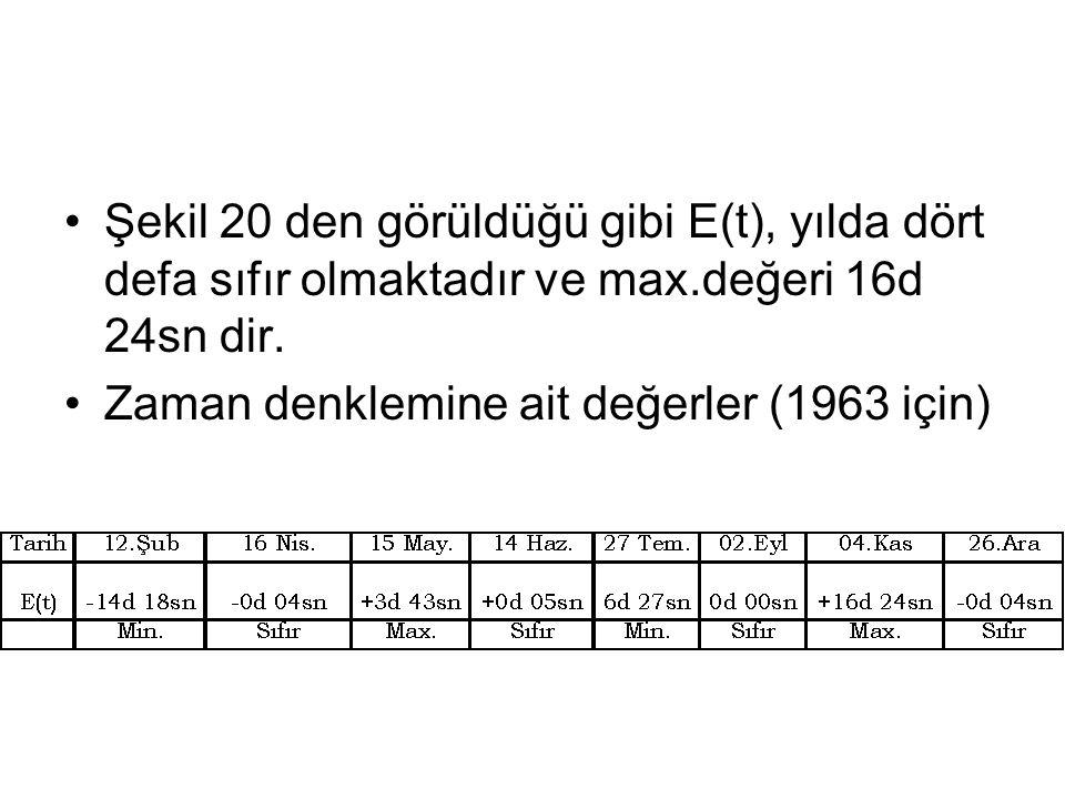 •Şekil 20 den görüldüğü gibi E(t), yılda dört defa sıfır olmaktadır ve max.değeri 16d 24sn dir. •Zaman denklemine ait değerler (1963 için)