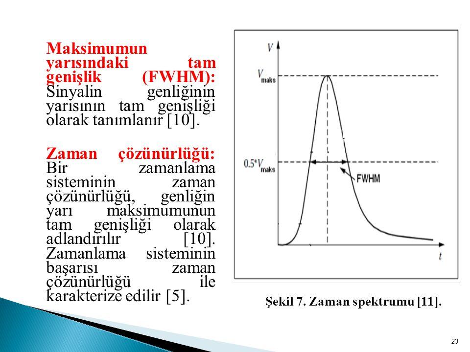 Maksimumun yarısındaki tam genişlik (FWHM): Sinyalin genliğinin yarısının tam genişliği olarak tanımlanır [10].
