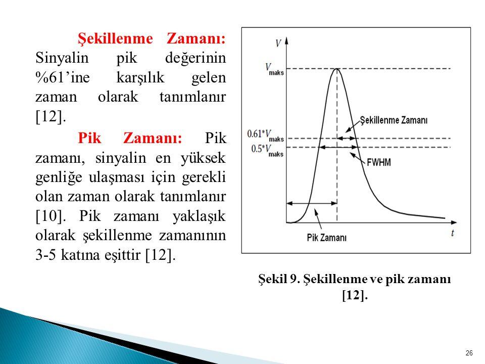 Şekillenme Zamanı: Sinyalin pik değerinin %61'ine karşılık gelen zaman olarak tanımlanır [12].