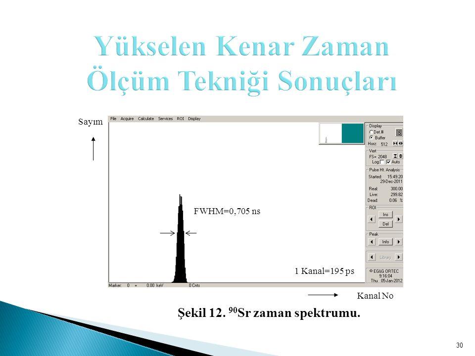 Kanal No Sayım FWHM=0,705 ns 1 Kanal=195 ps 30 Şekil 12. 90 Sr zaman spektrumu.