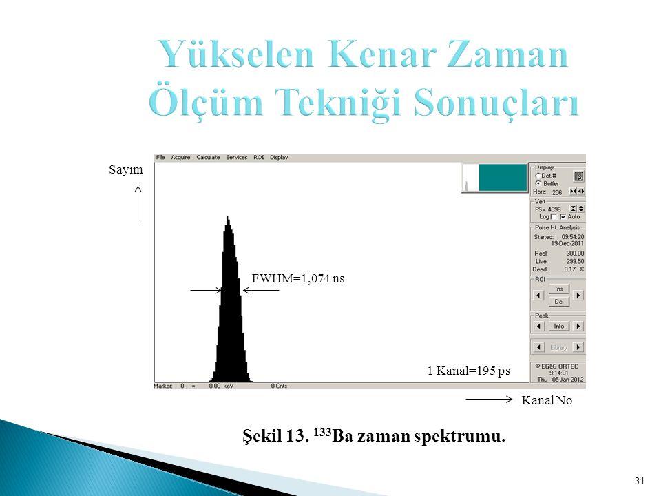 31 Sayım 1 Kanal=195 ps FWHM=1,074 ns Kanal No Şekil 13. 133 Ba zaman spektrumu.