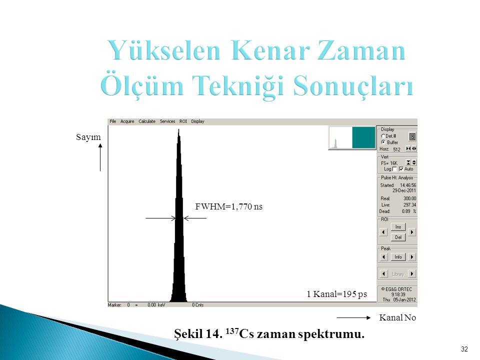 Kanal No 1 Kanal=195 ps FWHM=1,770 ns Sayım 32 Şekil 14. 137 Cs zaman spektrumu.