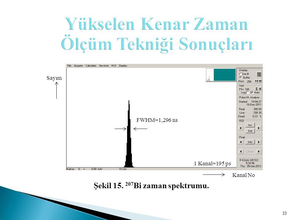 33 Sayım 1 Kanal=195 ps Kanal No FWHM=1,296 ns Şekil 15. 207 Bi zaman spektrumu.