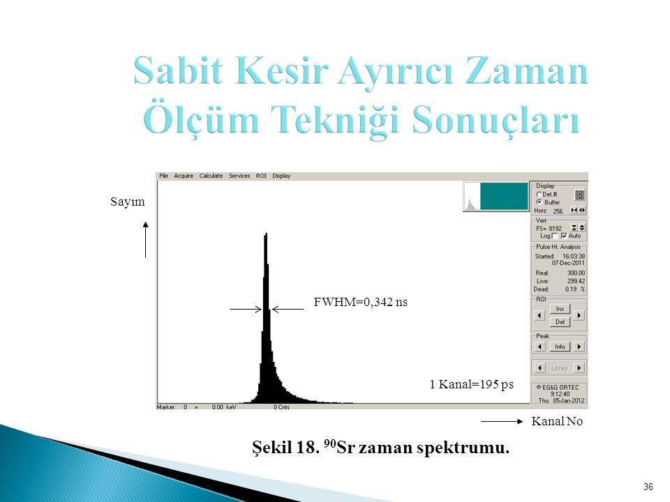 Kanal No 1 Kanal=195 ps FWHM=0,342 ns Sayım 36 Şekil 18. 90 Sr zaman spektrumu.