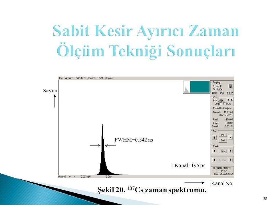 Kanal No 1 Kanal=195 ps FWHM=0,342 ns Sayım 38 Şekil 20. 137 Cs zaman spektrumu.