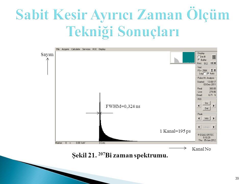 39 Sayım FWHM=0,324 ns 1 Kanal=195 ps Kanal No Şekil 21. 207 Bi zaman spektrumu.
