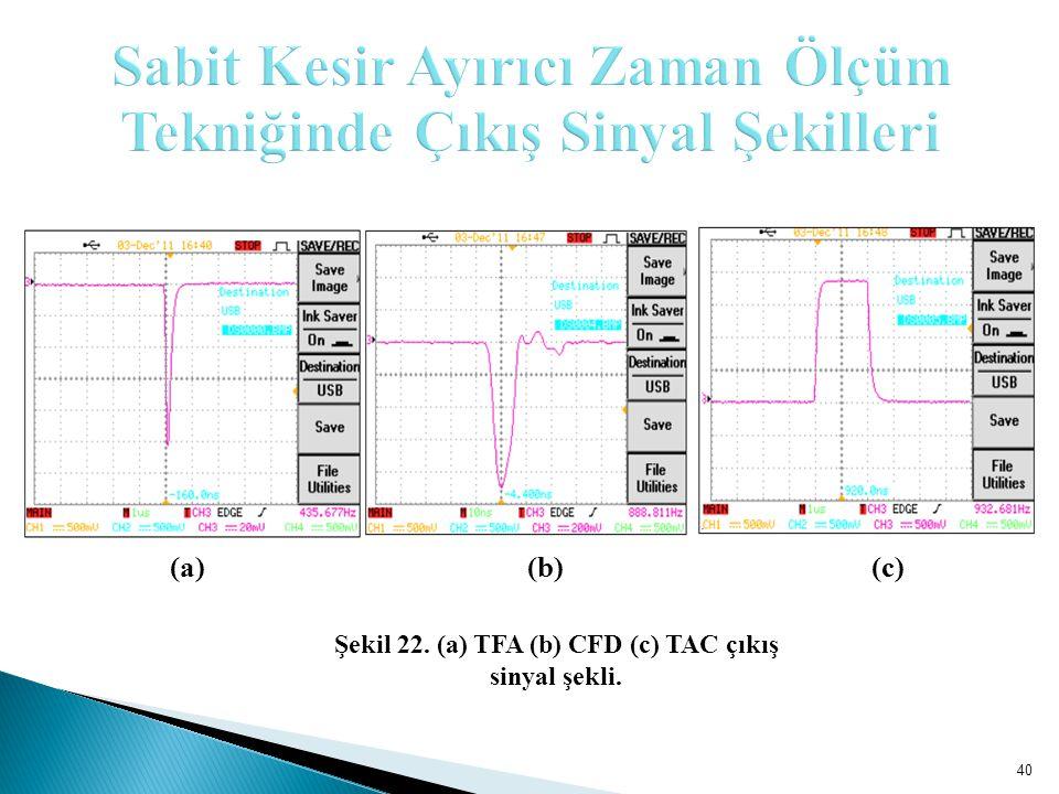40 (a)(b)(c) Şekil 22. (a) TFA (b) CFD (c) TAC çıkış sinyal şekli.