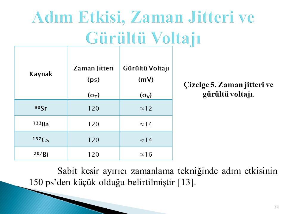 44 Kaynak Zaman Jitteri (ps) (σ T ) Gürültü Voltajı (mV) (σ V ) 90 Sr120≈12 133 Ba120≈14 137 Cs120≈14 207 Bi120≈16 Çizelge 5.