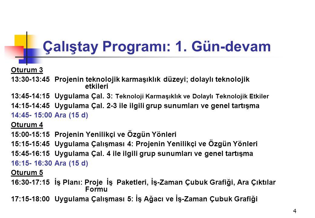 4 Çalıştay Programı: 1. Gün-devam Oturum 3 13:30-13:45 Projenin teknolojik karmaşıklık düzeyi; dolaylı teknolojik etkileri 13:45-14:15 Uygulama Çal. 3