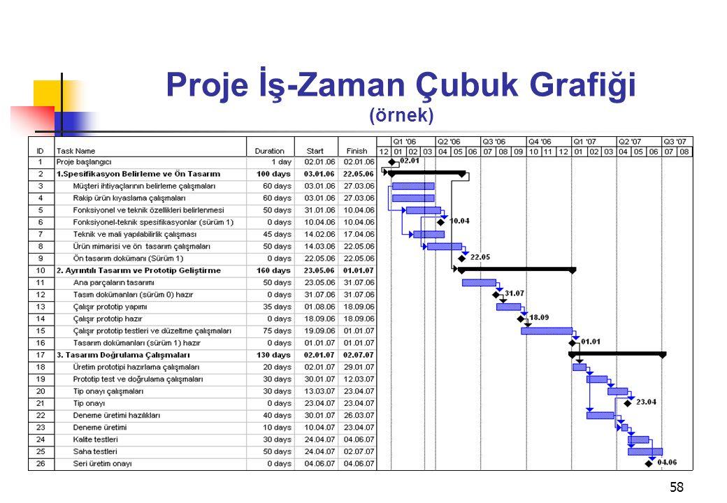 58 Proje İş-Zaman Çubuk Grafiği (örnek)