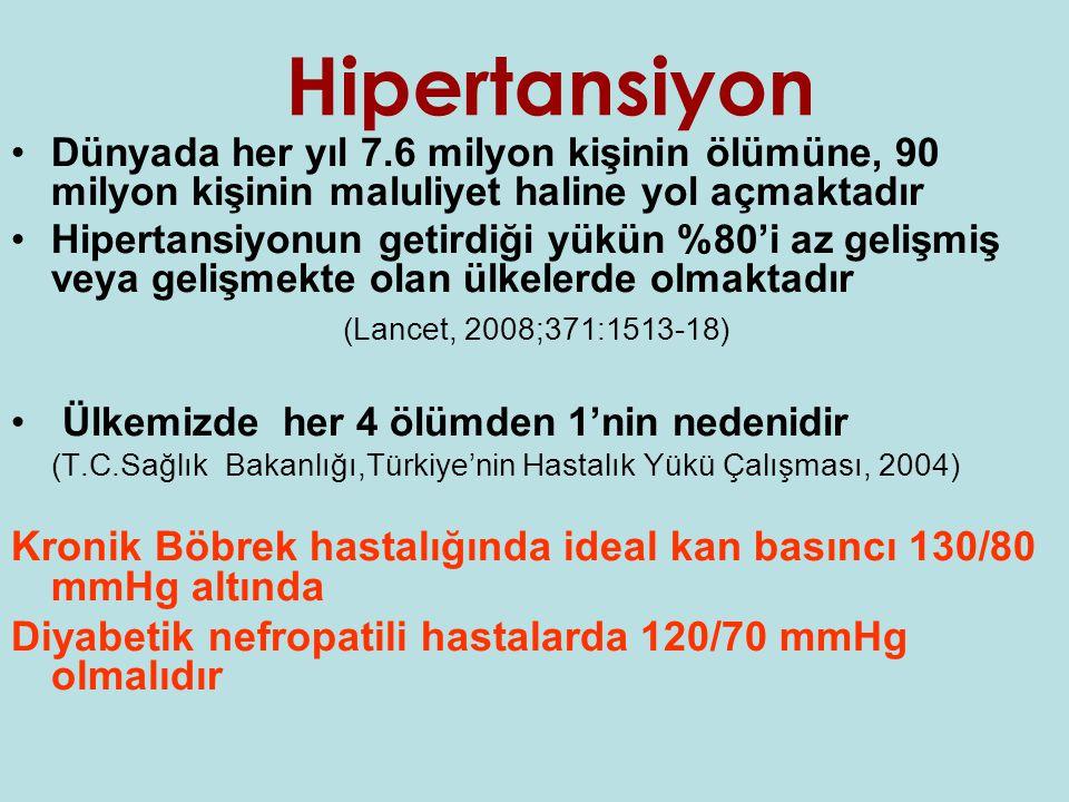 Hipertansiyon •Dünyada her yıl 7.6 milyon kişinin ölümüne, 90 milyon kişinin maluliyet haline yol açmaktadır •Hipertansiyonun getirdiği yükün %80'i az gelişmiş veya gelişmekte olan ülkelerde olmaktadır (Lancet, 2008;371:1513-18) • Ülkemizde her 4 ölümden 1'nin nedenidir (T.C.Sağlık Bakanlığı,Türkiye'nin Hastalık Yükü Çalışması, 2004) Kronik Böbrek hastalığında ideal kan basıncı 130/80 mmHg altında Diyabetik nefropatili hastalarda 120/70 mmHg olmalıdır