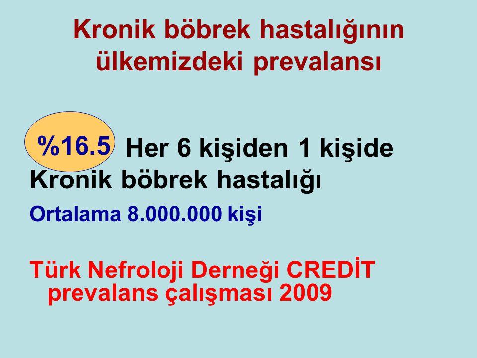 Kronik böbrek hastalığının ülkemizdeki prevalansı Her 6 kişiden 1 kişide Kronik böbrek hastalığı Ortalama 8.000.000 kişi Türk Nefroloji Derneği CREDİT prevalans çalışması 2009 %16.5
