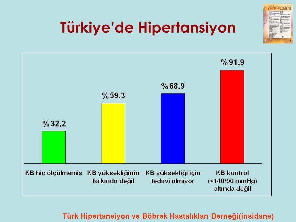 Türkiye'de Hipertansiyon Türk Hipertansiyon ve Böbrek Hastalıkları Derneği(insidans)