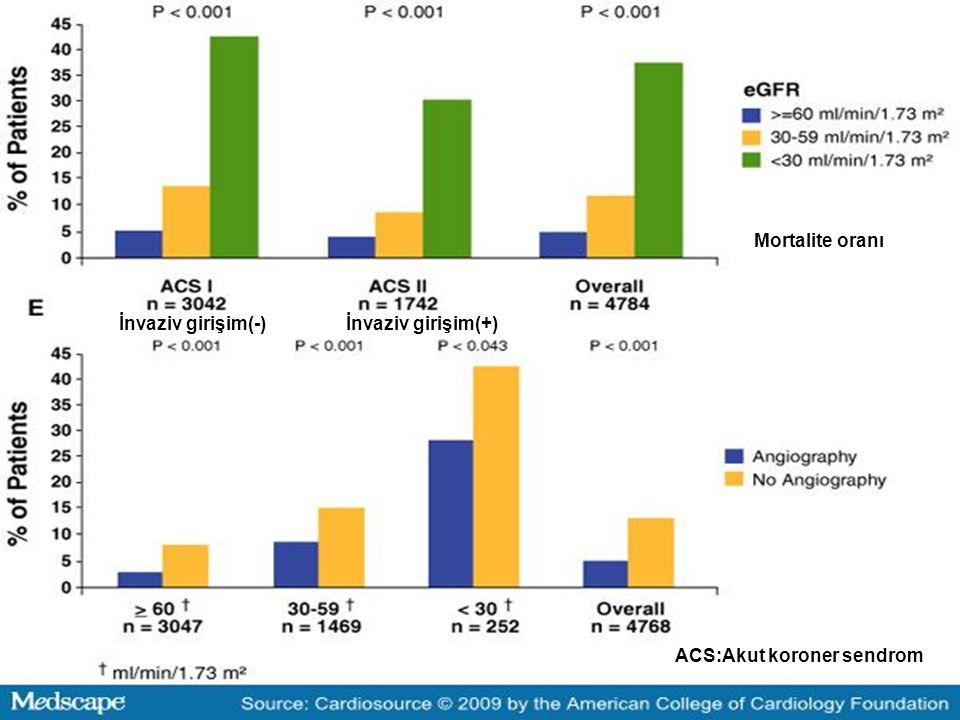 ACS:Akut koroner sendrom Mortalite oranı İnvaziv girişim(-)İnvaziv girişim(+)