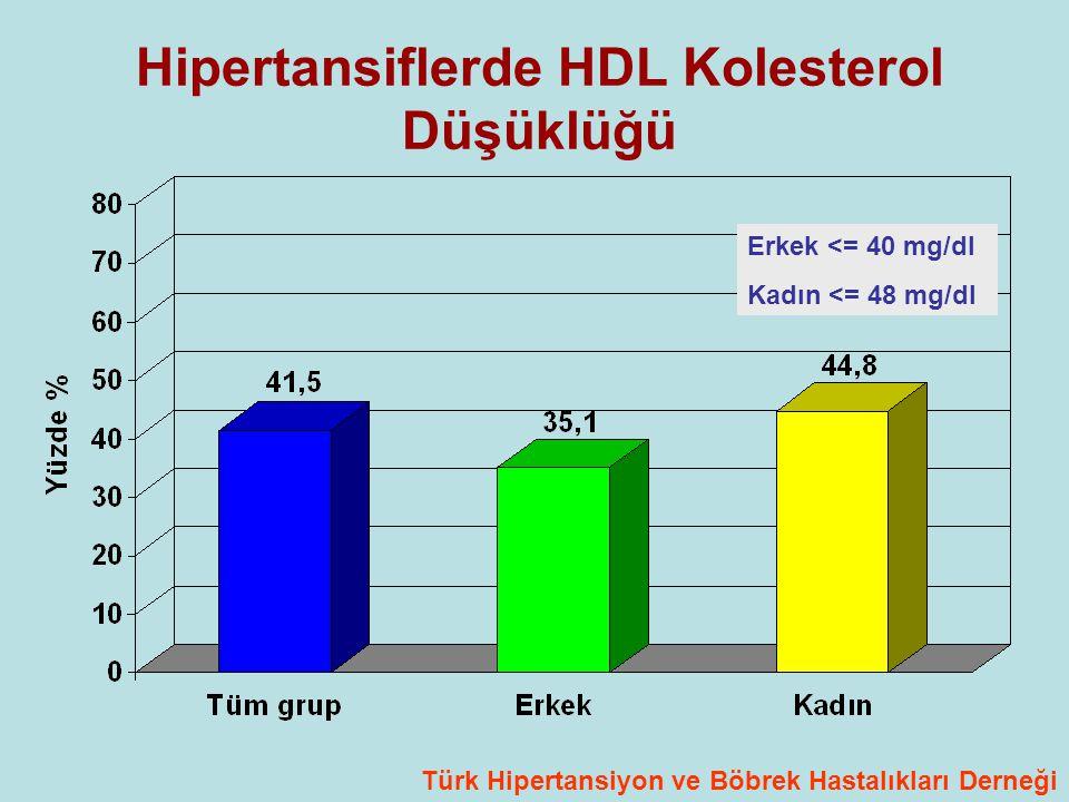 Hipertansiflerde HDL Kolesterol Düşüklüğü Erkek <= 40 mg/dl Kadın <= 48 mg/dl Türk Hipertansiyon ve Böbrek Hastalıkları Derneği