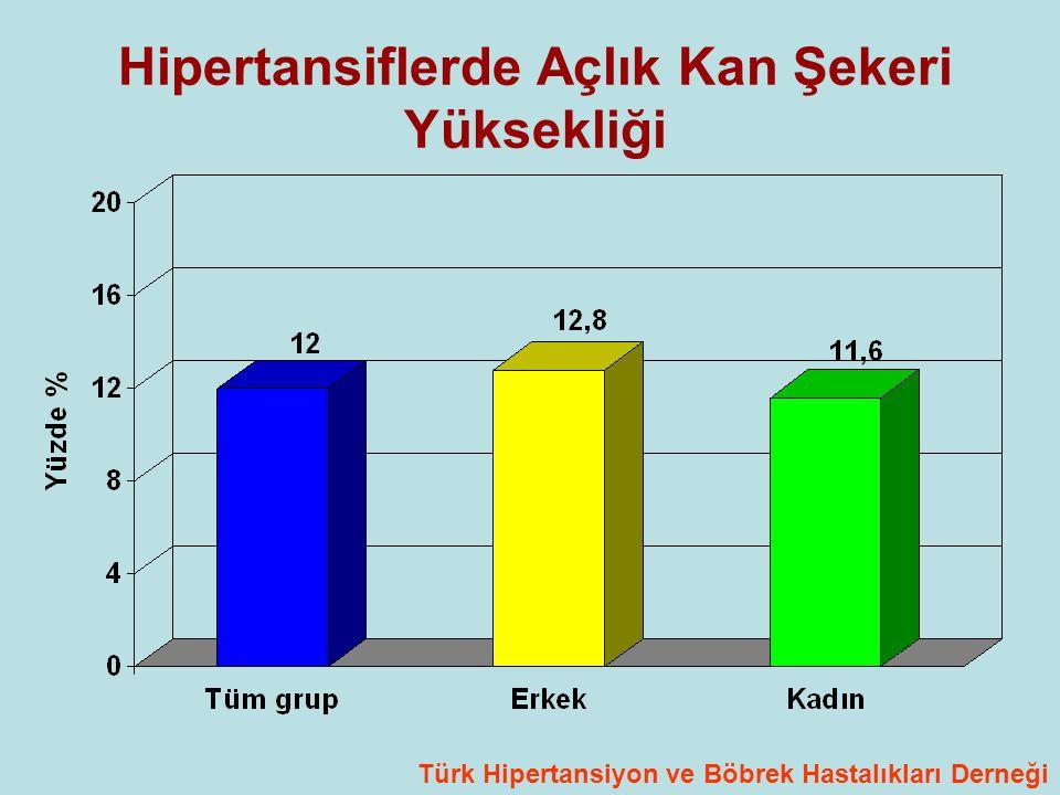 Hipertansiflerde Açlık Kan Şekeri Yüksekliği Türk Hipertansiyon ve Böbrek Hastalıkları Derneği