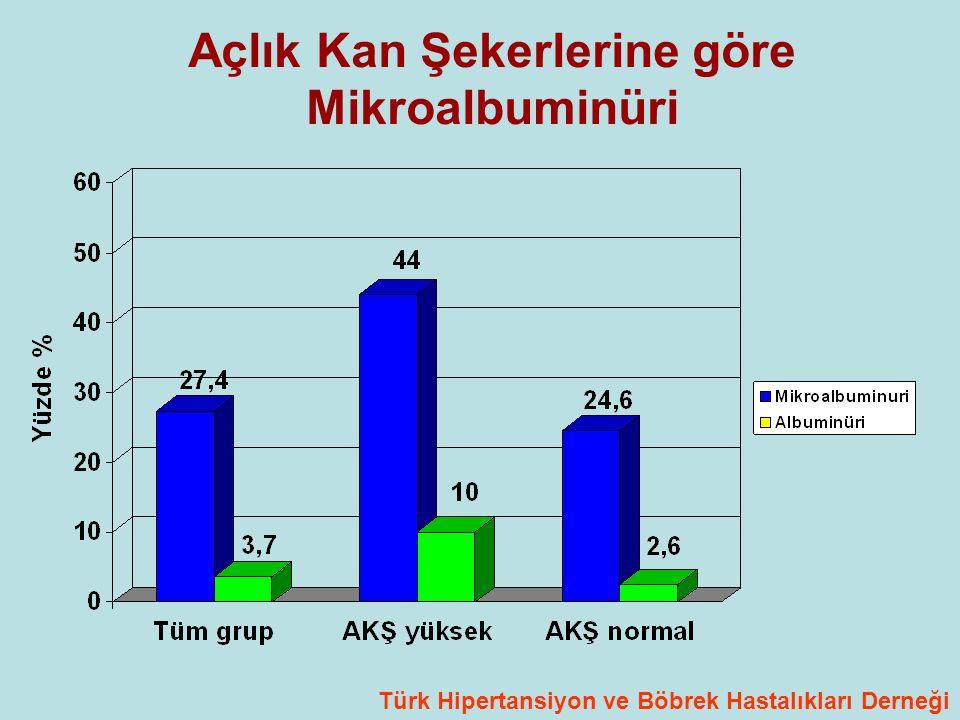 Açlık Kan Şekerlerine göre Mikroalbuminüri Türk Hipertansiyon ve Böbrek Hastalıkları Derneği