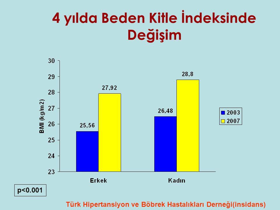 4 yılda Beden Kitle İndeksinde Değişim p<0.001 Türk Hipertansiyon ve Böbrek Hastalıkları Derneği(insidans)