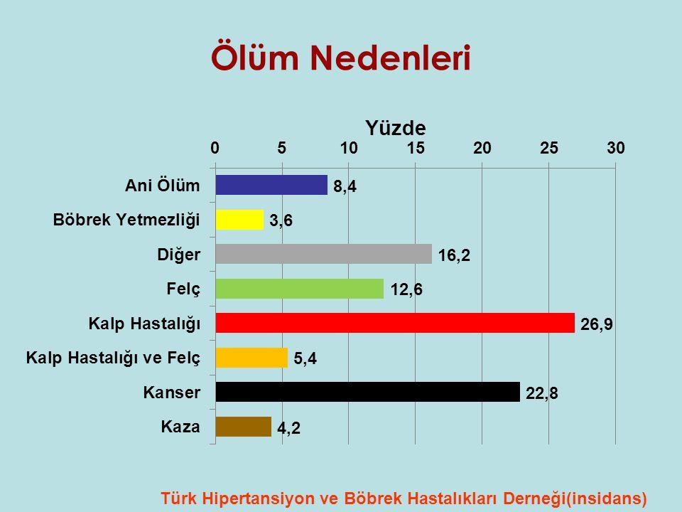Ölüm Nedenleri Türk Hipertansiyon ve Böbrek Hastalıkları Derneği(insidans)
