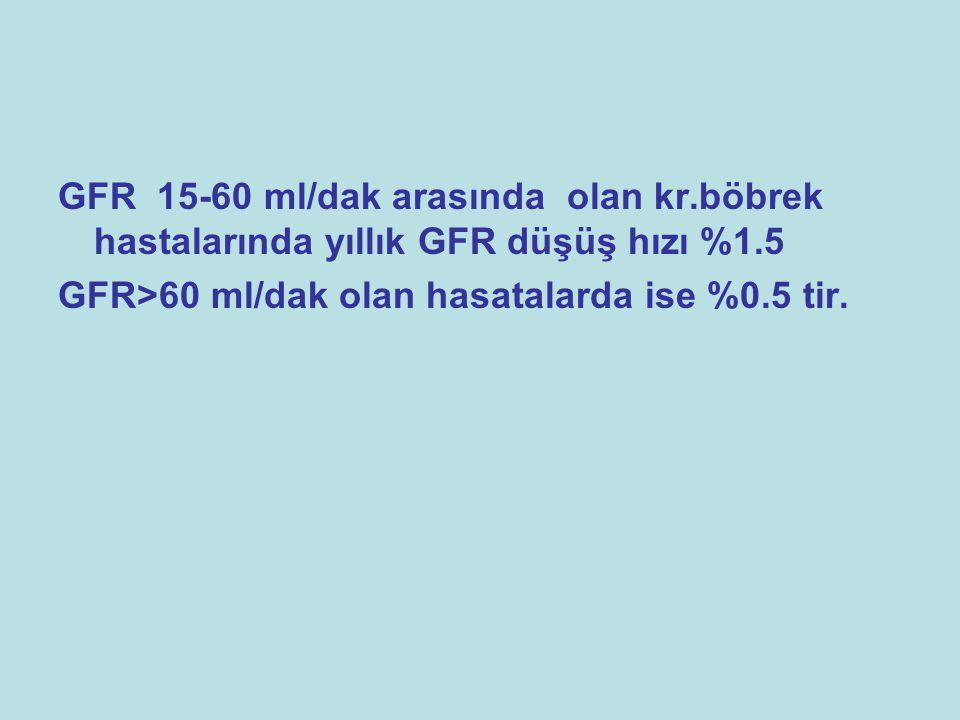 GFR 15-60 ml/dak arasında olan kr.böbrek hastalarında yıllık GFR düşüş hızı %1.5 GFR>60 ml/dak olan hasatalarda ise %0.5 tir.