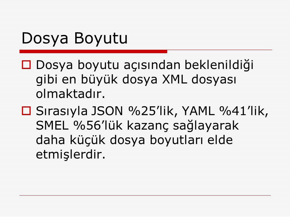 Dosya Boyutu  Dosya boyutu açısından beklenildiği gibi en büyük dosya XML dosyası olmaktadır.  Sırasıyla JSON %25'lik, YAML %41'lik, SMEL %56'lük ka