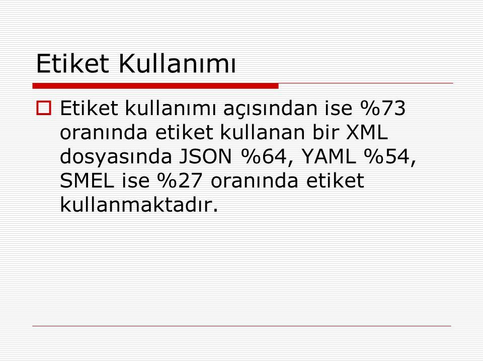 Etiket Kullanımı  Etiket kullanımı açısından ise %73 oranında etiket kullanan bir XML dosyasında JSON %64, YAML %54, SMEL ise %27 oranında etiket kul