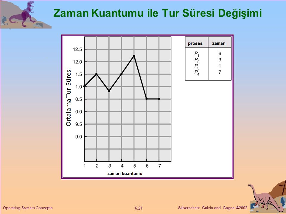Silberschatz, Galvin and Gagne  2002 6.21 Operating System Concepts Zaman Kuantumu ile Tur Süresi Değişimi