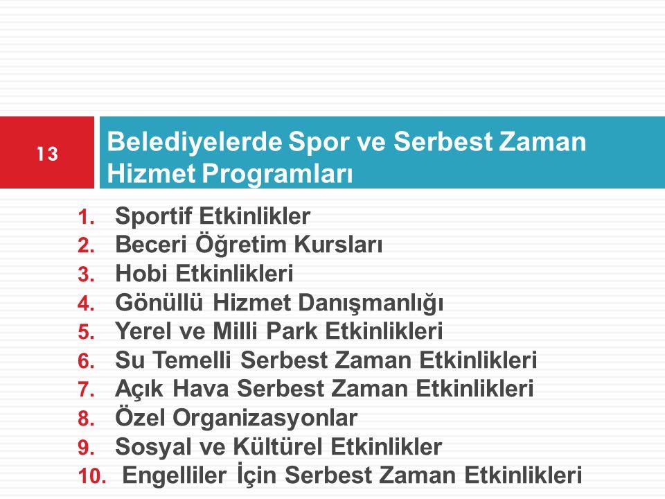 Belediyelerde Spor ve Serbest Zaman Hizmet Programları 13 1. Sportif Etkinlikler 2. Beceri Öğretim Kursları 3. Hobi Etkinlikleri 4. Gönüllü Hizmet Dan
