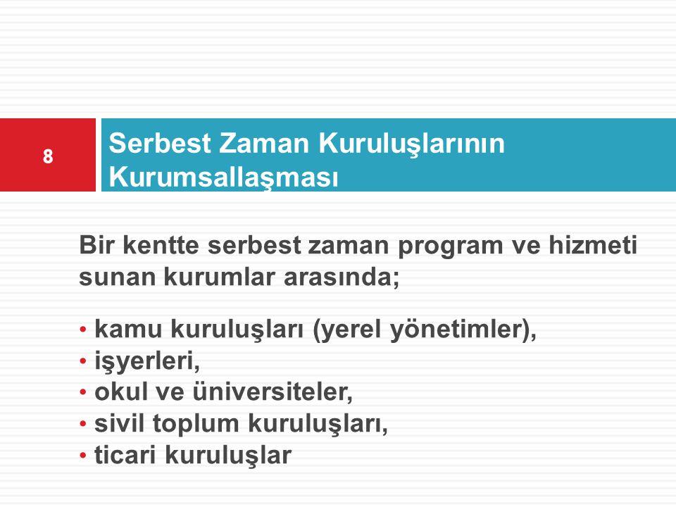 Serbest Zaman Kuruluşlarının Kurumsallaşması Bir kentte serbest zaman program ve hizmeti sunan kurumlar arasında; • kamu kuruluşları (yerel yönetimler