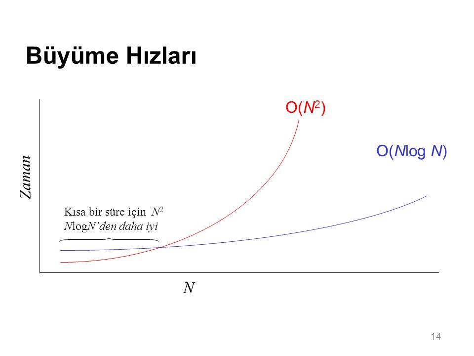 14 Büyüme Hızları N Zaman O(N 2 ) O(Nlog N) Kısa bir süre için N 2 NlogN'den daha iyi