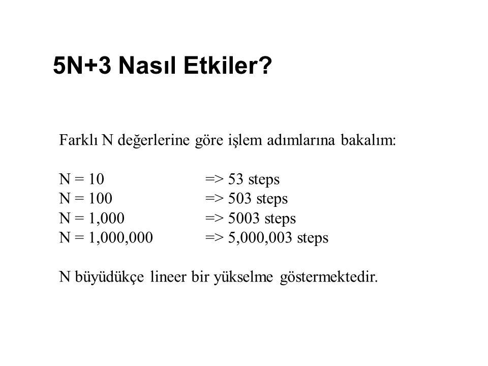 5N+3 Nasıl Etkiler? Farklı N değerlerine göre işlem adımlarına bakalım: N = 10=> 53 steps N = 100=> 503 steps N = 1,000=> 5003 steps N = 1,000,000=> 5
