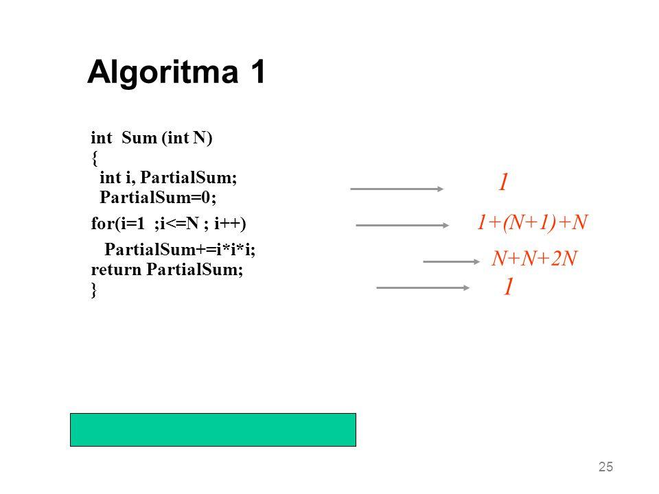 25 Çalışma zamanı 6N+4=O(N) 1 1 int Sum (int N) { int i, PartialSum; PartialSum=0; for(i=1 ;i<=N ; i++) PartialSum+=i*i*i; return PartialSum; } Algori
