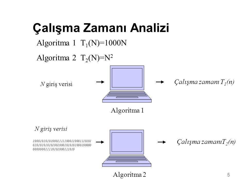 5 Çalışma Zamanı Analizi N giriş verisi Algoritma 1 Çalışma zamanı T 1 (n) N giriş verisi Algoritma 2 Çalışma zamanıT 2 (n) 1000101010100011111000110001110101 0101010101010010001010101000100000 000000011110101000111010 Algoritma 1 T 1 (N)=1000N Algoritma 2 T 2 (N)=N 2