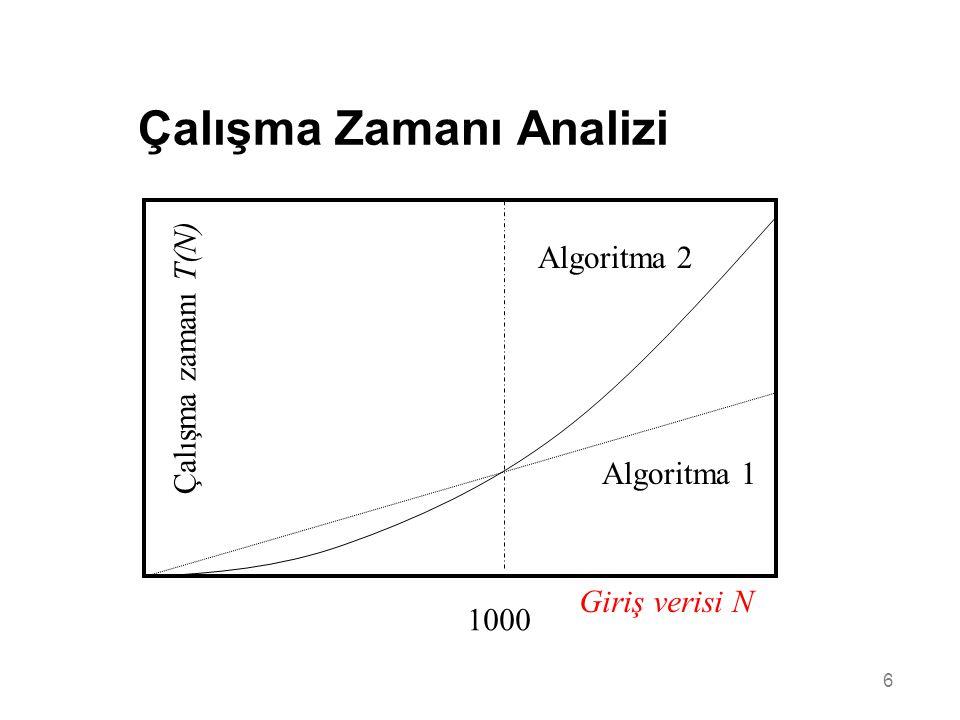 6 Çalışma Zamanı Analizi Giriş verisi N Çalışma zamanı T(N) Algoritma 2 Algoritma 1 1000