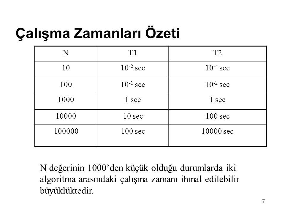 7 Çalışma Zamanları Özeti NT1T2 1010 -2 sec10 -4 sec 10010 -1 sec10 -2 sec 10001 sec 1000010 sec100 sec 100000100 sec10000 sec N değerinin 1000'den küçük olduğu durumlarda iki algoritma arasındaki çalışma zamanı ihmal edilebilir büyüklüktedir.