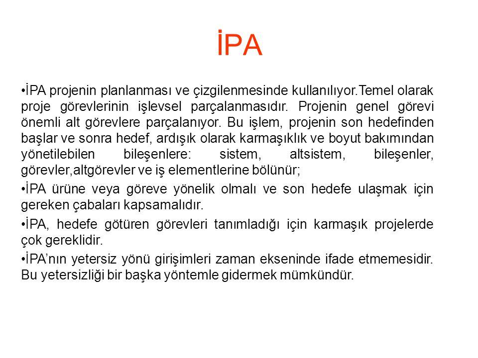 İPA •İPA projenin planlanması ve çizgilenmesinde kullanılıyor.Temel olarak proje görevlerinin işlevsel parçalanmasıdır. Projenin genel görevi önemli a