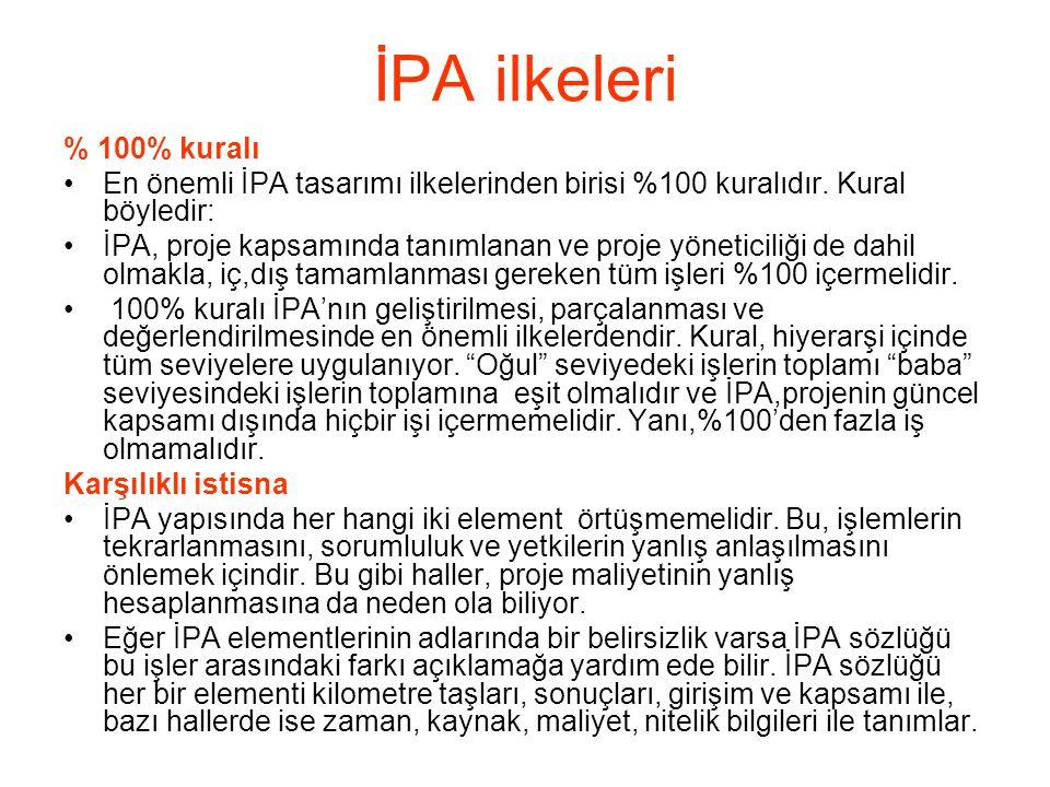 İPA ilkeleri % 100% kuralı •En önemli İPA tasarımı ilkelerinden birisi %100 kuralıdır. Kural böyledir: •İPA, proje kapsamında tanımlanan ve proje yöne