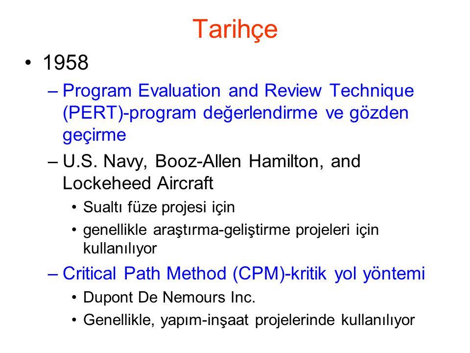Tarihçe •1958 –Program Evaluation and Review Technique (PERT)-program değerlendirme ve gözden geçirme –U.S. Navy, Booz-Allen Hamilton, and Lockeheed A