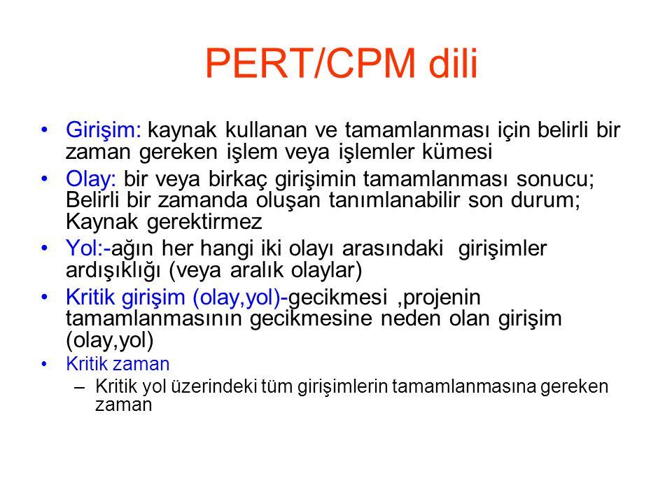 PERT/CPM dili •Girişim: kaynak kullanan ve tamamlanması için belirli bir zaman gereken işlem veya işlemler kümesi •Olay: bir veya birkaç girişimin tam