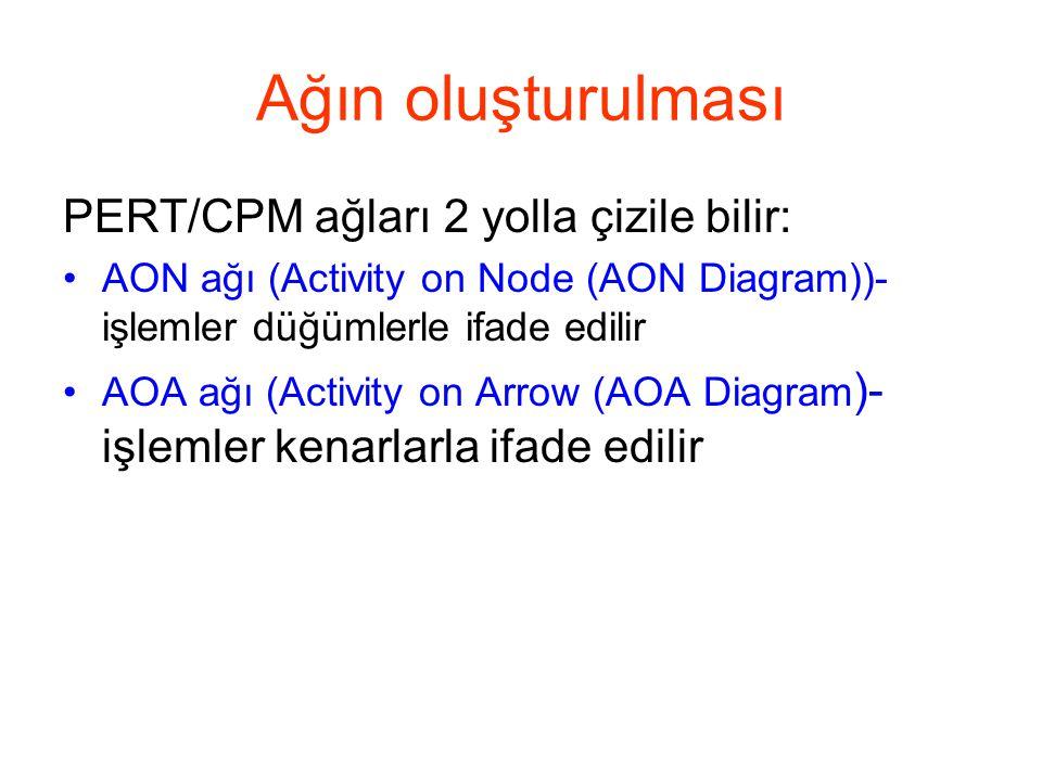 Ağın oluşturulması PERT/CPM ağları 2 yolla çizile bilir: •AON ağı (Activity on Node (AON Diagram))- işlemler düğümlerle ifade edilir •AOA ağı (Activit