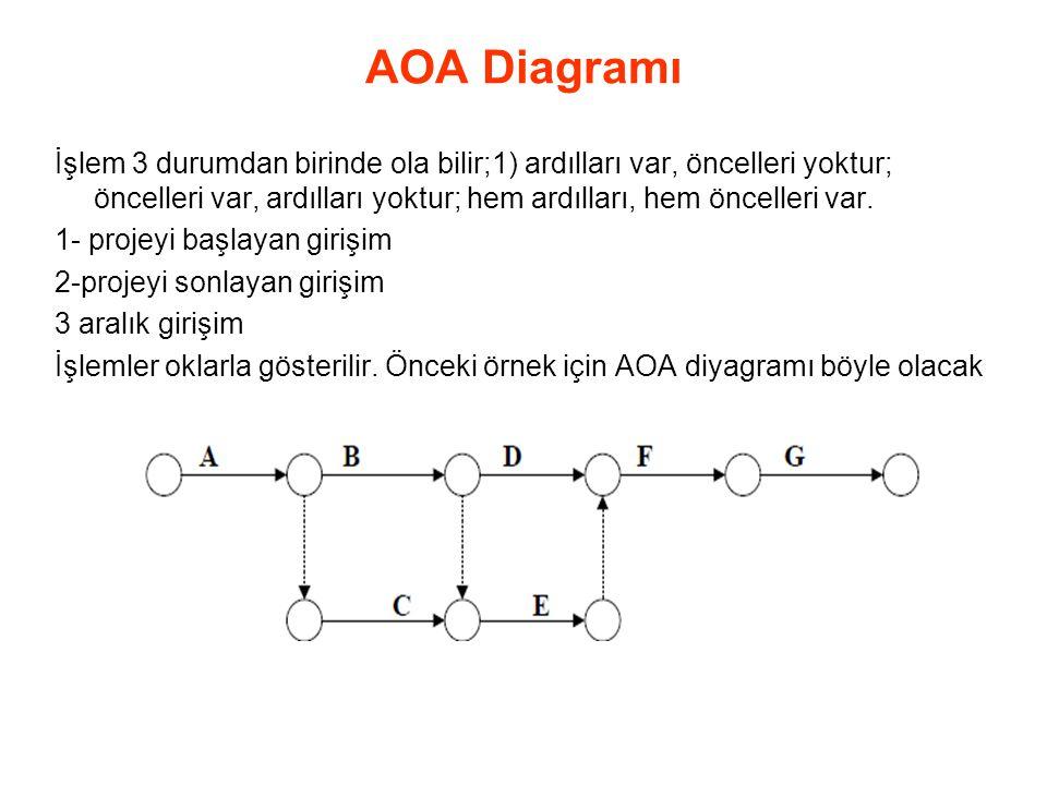 AOA Diagramı İşlem 3 durumdan birinde ola bilir;1) ardılları var, öncelleri yoktur; öncelleri var, ardılları yoktur; hem ardılları, hem öncelleri var.