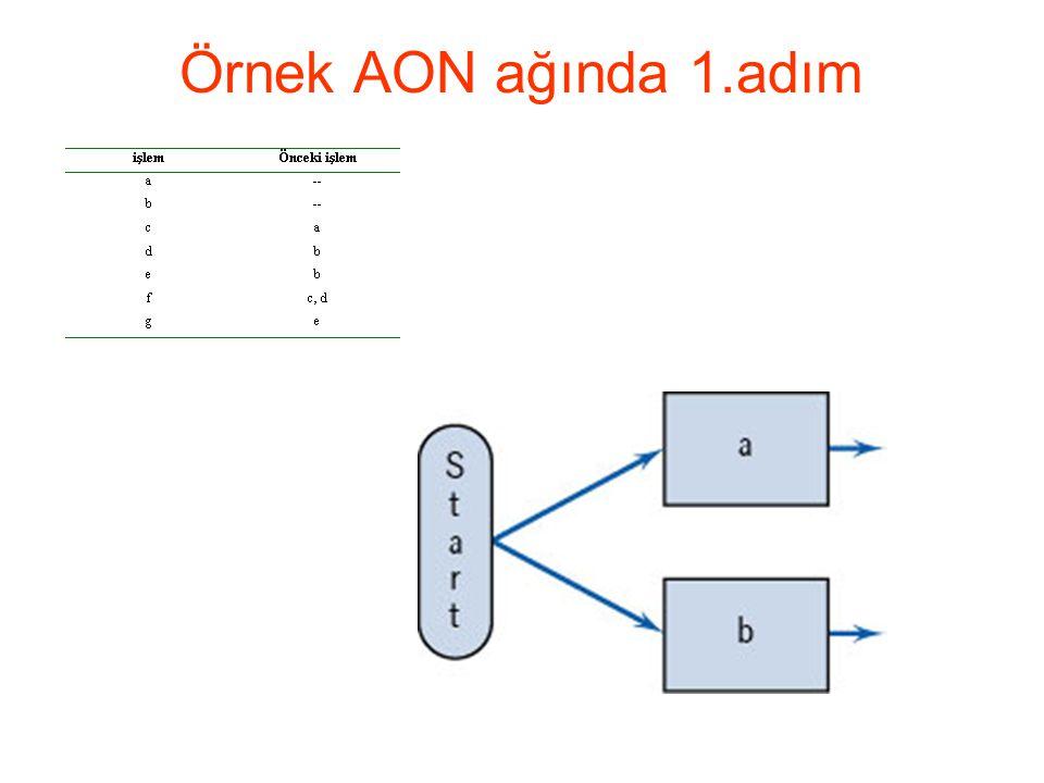 Örnek AON ağında 1.adım