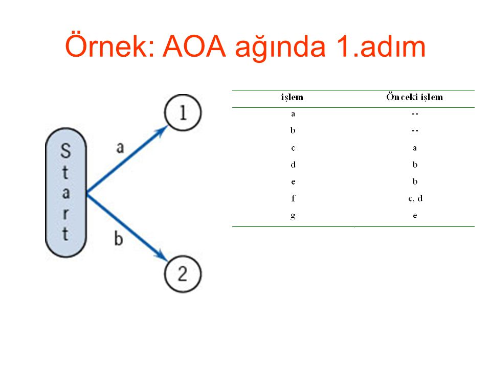 Örnek: AOA ağında 1.adım