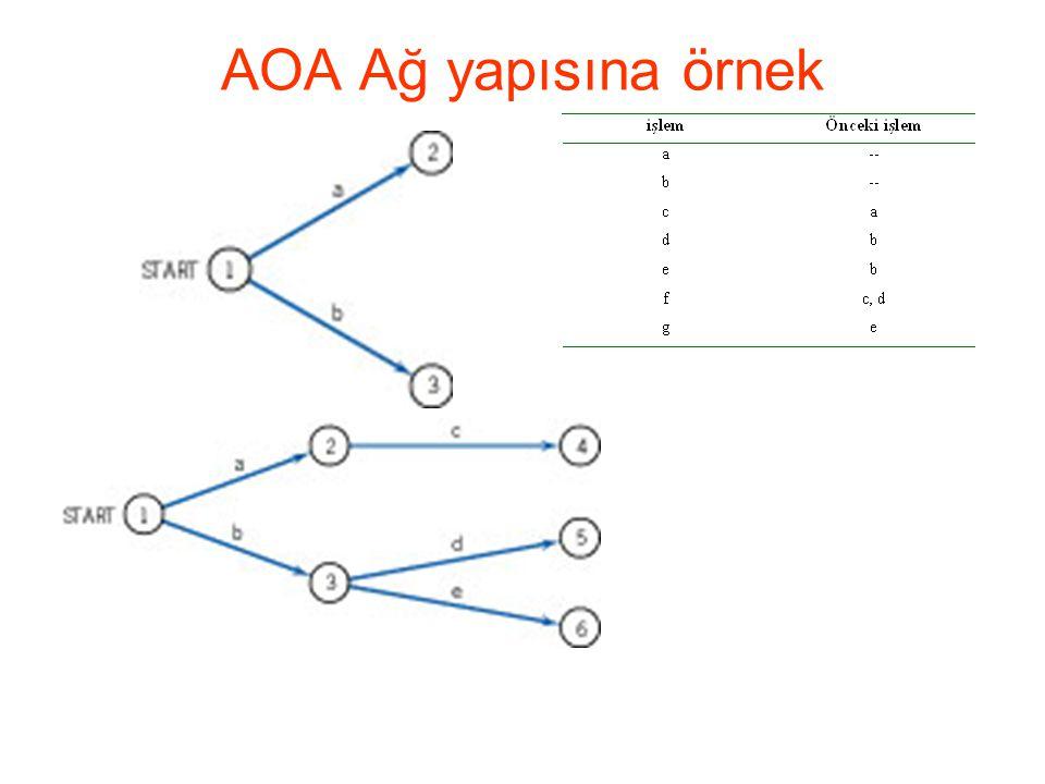 AOA Ağ yapısına örnek